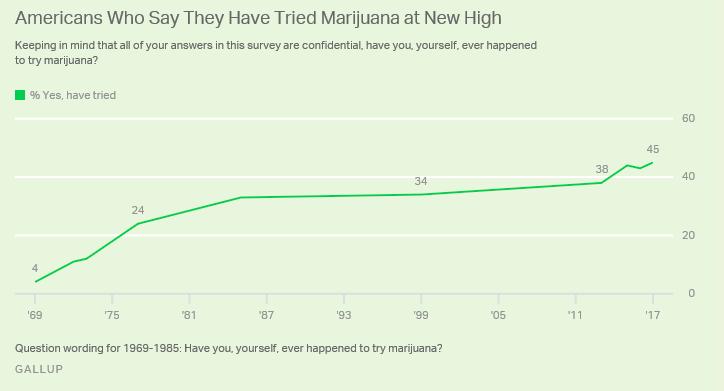 Uso di Marijuana in USA nel corso della vita