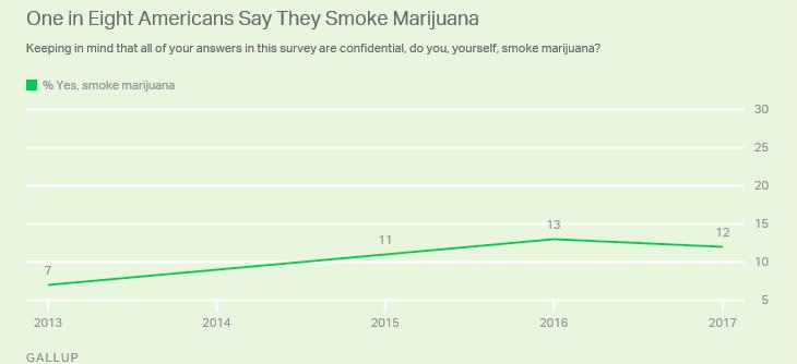 Uso attuale di marijuana negli USA