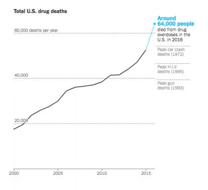 Morti per overdose negli USA (Fonte NYT)