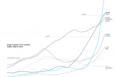 Morti per overdose in USA per sostanza (Fonte NYT)