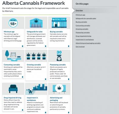 Alberta Cannabis Framework
