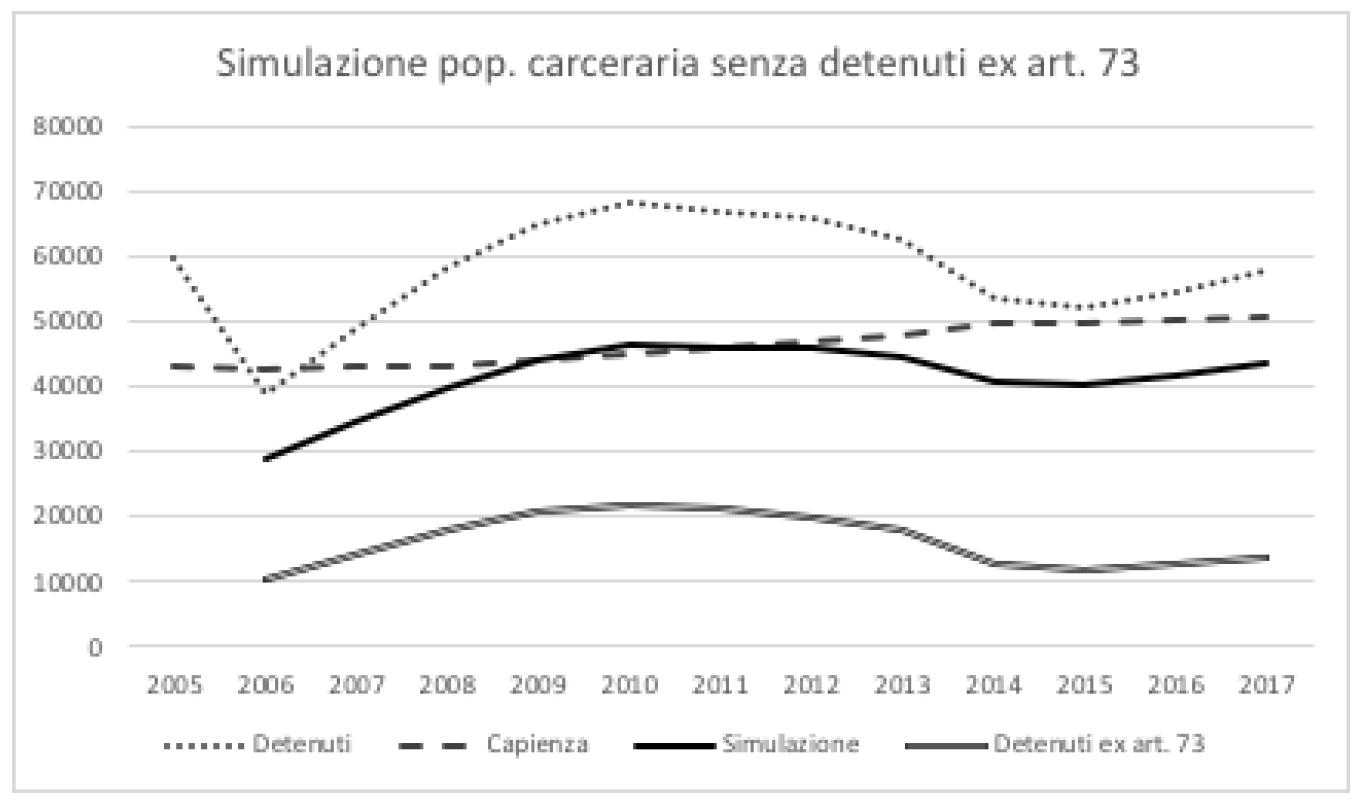 Fig. 1 Simulazione popolazione carceraria senza detenuti per art. 73 DPR 309/90