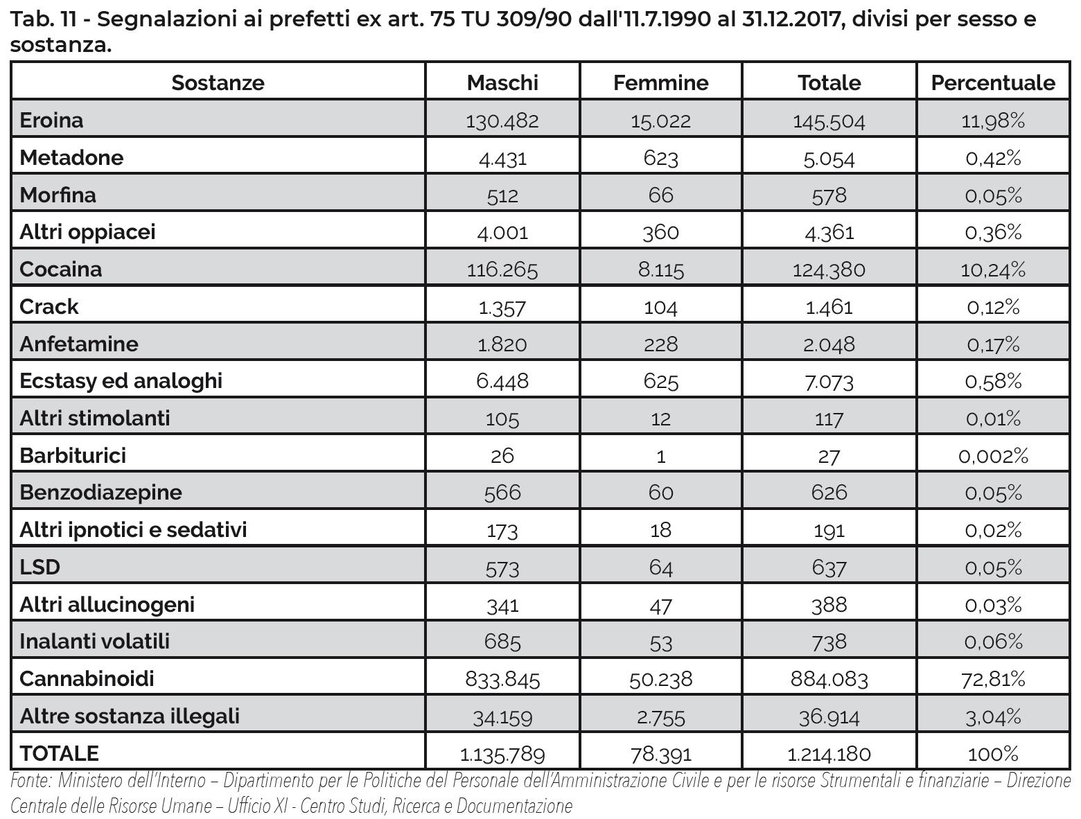 Tab. 12 - Segnalazioni ai prefetti ex art. 75 TU 309/90 dall'11.7.1990 al 31.12.2017, divisi per sesso e sostanza.