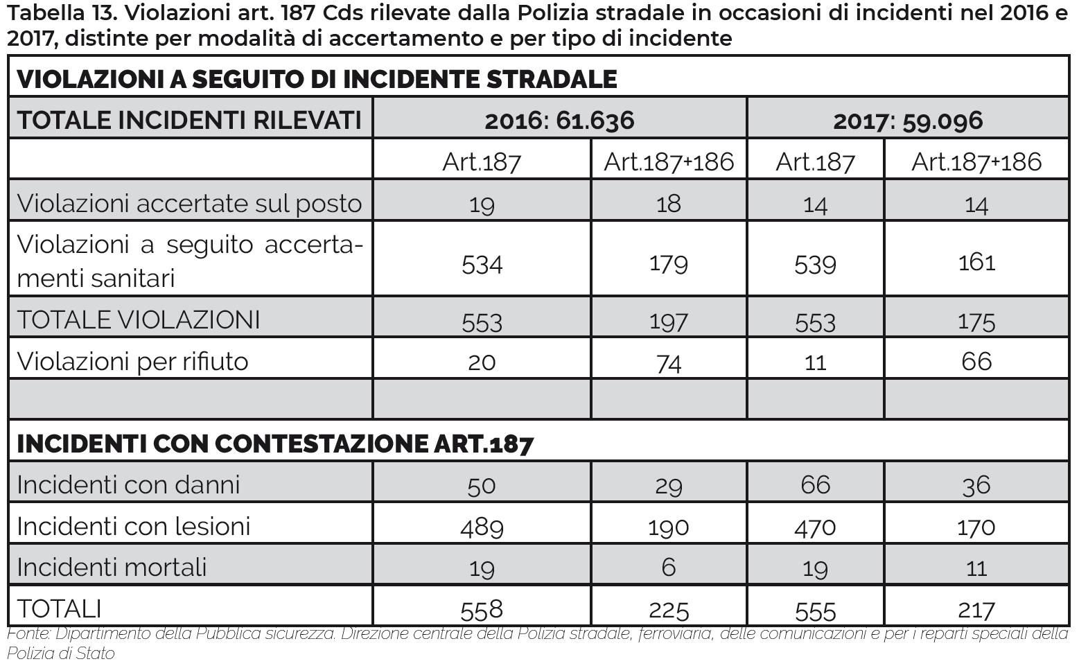 Tabella 12. Violazioni art. 187 CdS rilevate dalla Polizia stradale nel 2016 e nel 2017, distinte per classi di età e fascia oraria di rilevazione