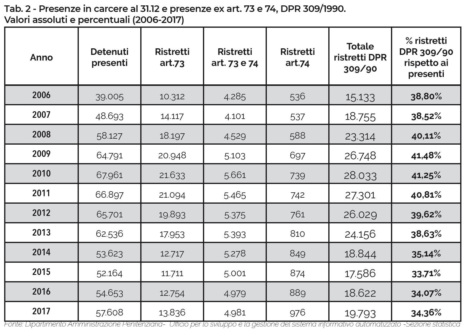 Tab. 2 - Presenze in carcere al 31.12 e presenze ex art. 73 e 74, DPR 309/1990.