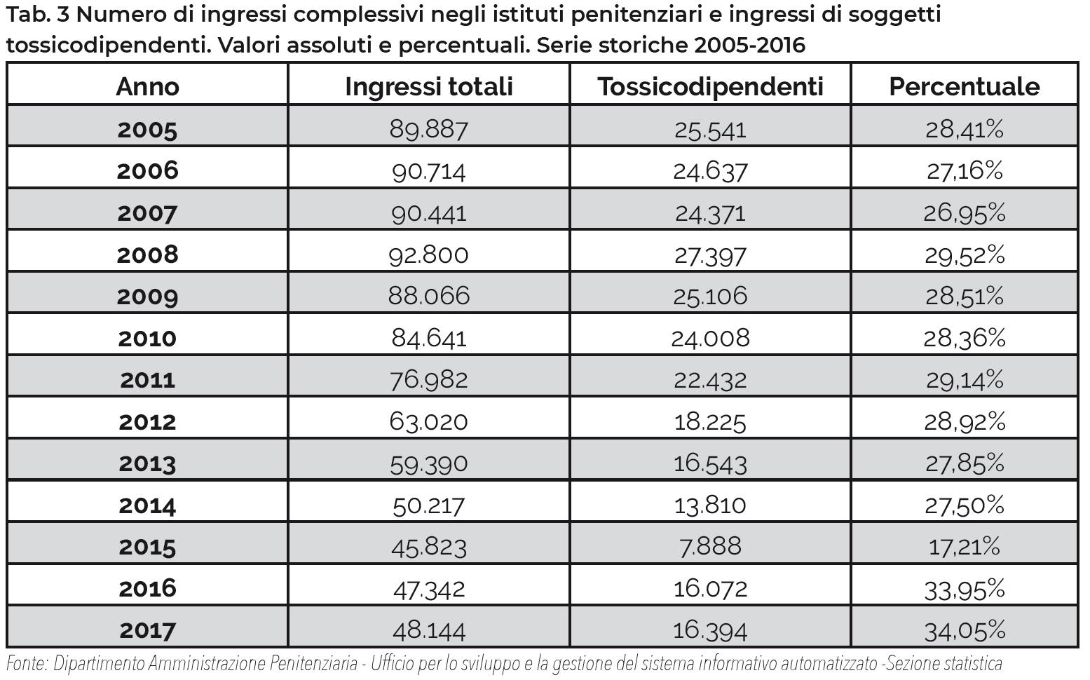 Tab. 3 Numero di ingressi complessivi negli istituti penitenziari e ingressi di soggetti tossicodipendenti. Valori assoluti e percentuali. Serie storiche 2005-2016