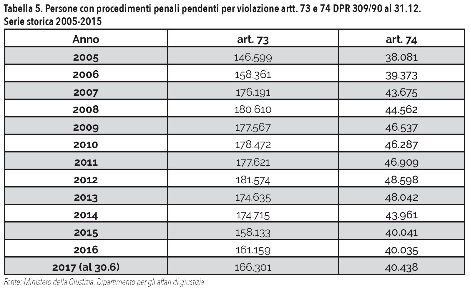 Tabella 5. Persone con procedimenti penali pendenti per violazione artt. 73 e 74 DPR 309/90 al 31.12. Serie storica 2005-2015