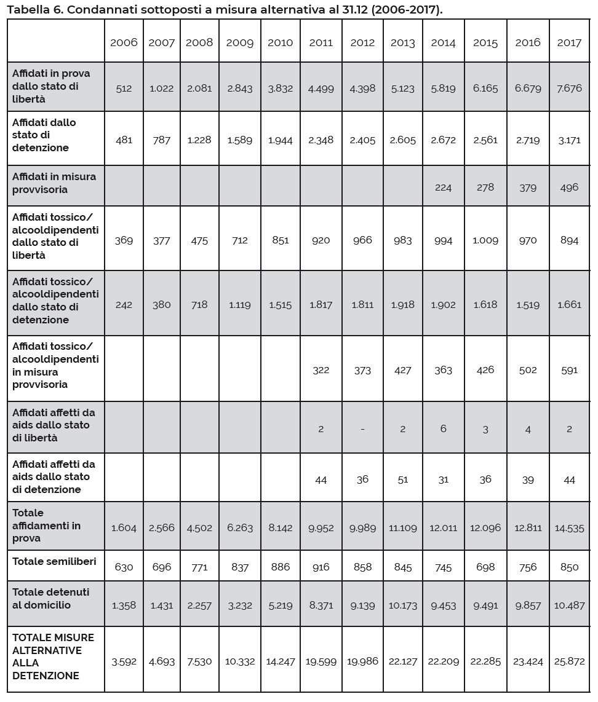 Tabella 6. Condannati sottoposti a misura alternativa al 31.12 (2006-2017).