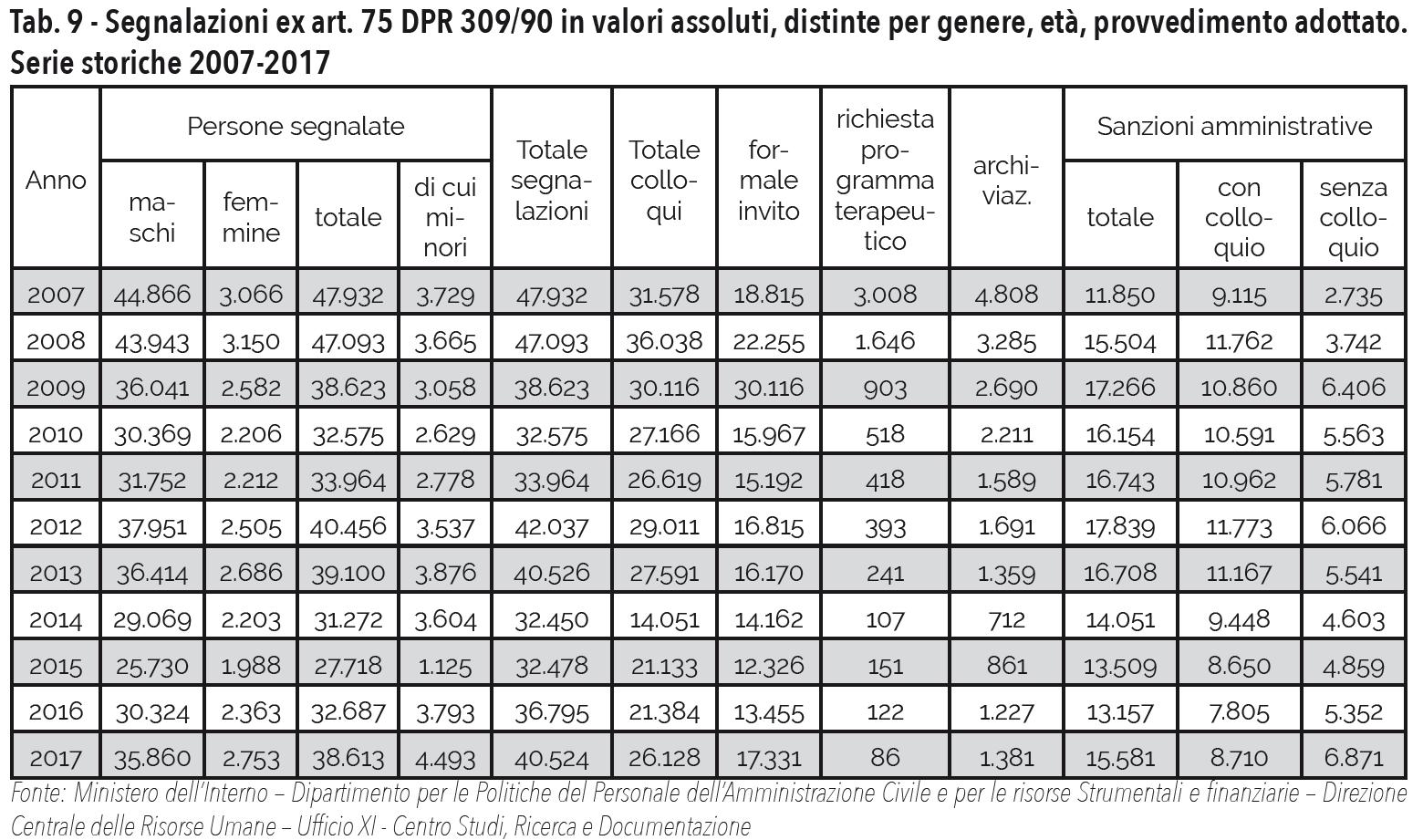 Tab. 10 - Segnalazioni ex art. 75 DPR 309/90 in valori assoluti, distinte per genere, età, provvedimento adottato. Serie storiche 2007-2017