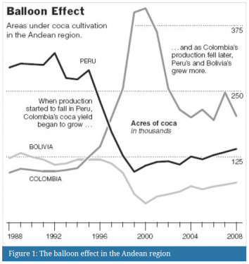 Ballon effect on andean region