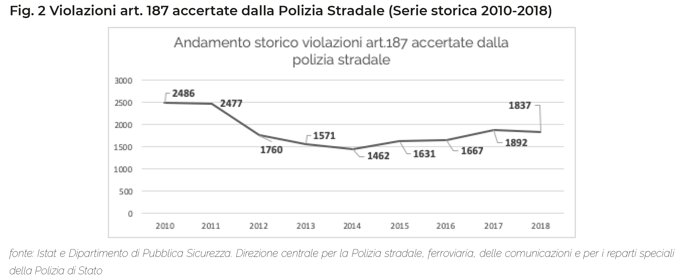 Fig. 2 Violazioni art. 187 accertate dalla Polizia Stradale (Serie storica 2010-2018)