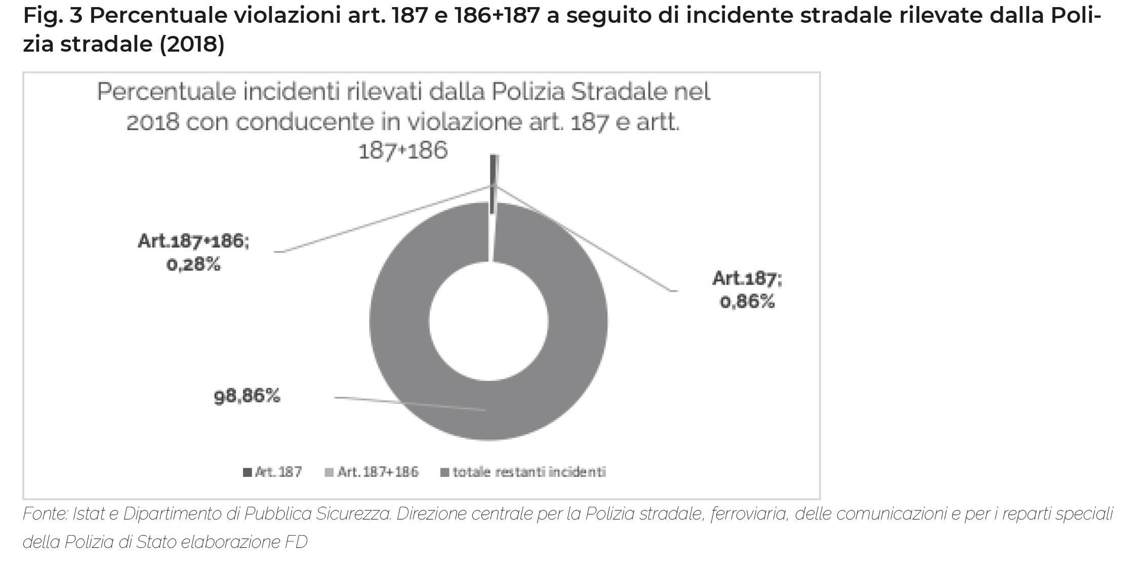 Fig. 3 Percentuale violazioni art. 187 e 186+187 a seguito di incidente stradale rilevate dalla Polizia stradale (2018)