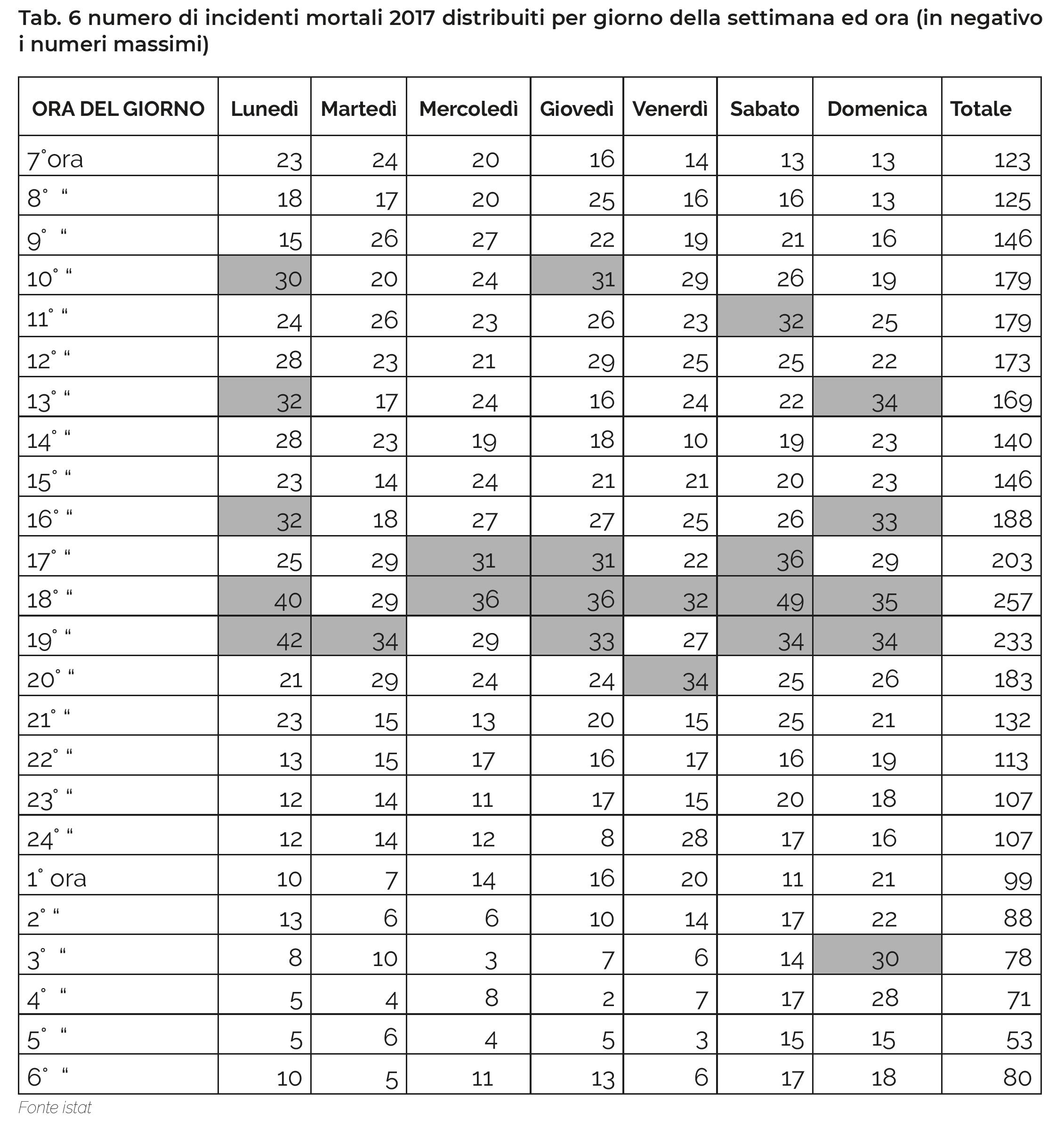 Tab. 6 numero di incidenti mortali 2017 distribuiti per giorno della settimana ed ora (in negativo i numeri massimi)