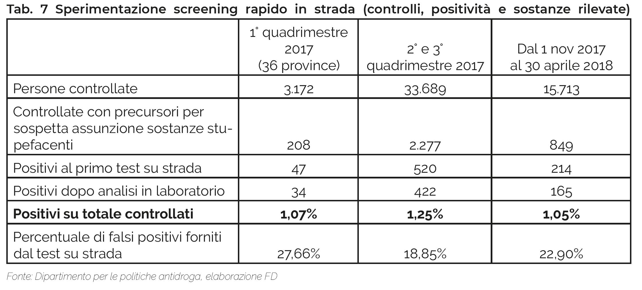 Tab. 7 Sperimentazione screening rapido in strada (controlli, positività e sostanze rilevate)  1° quadrimestre 2017