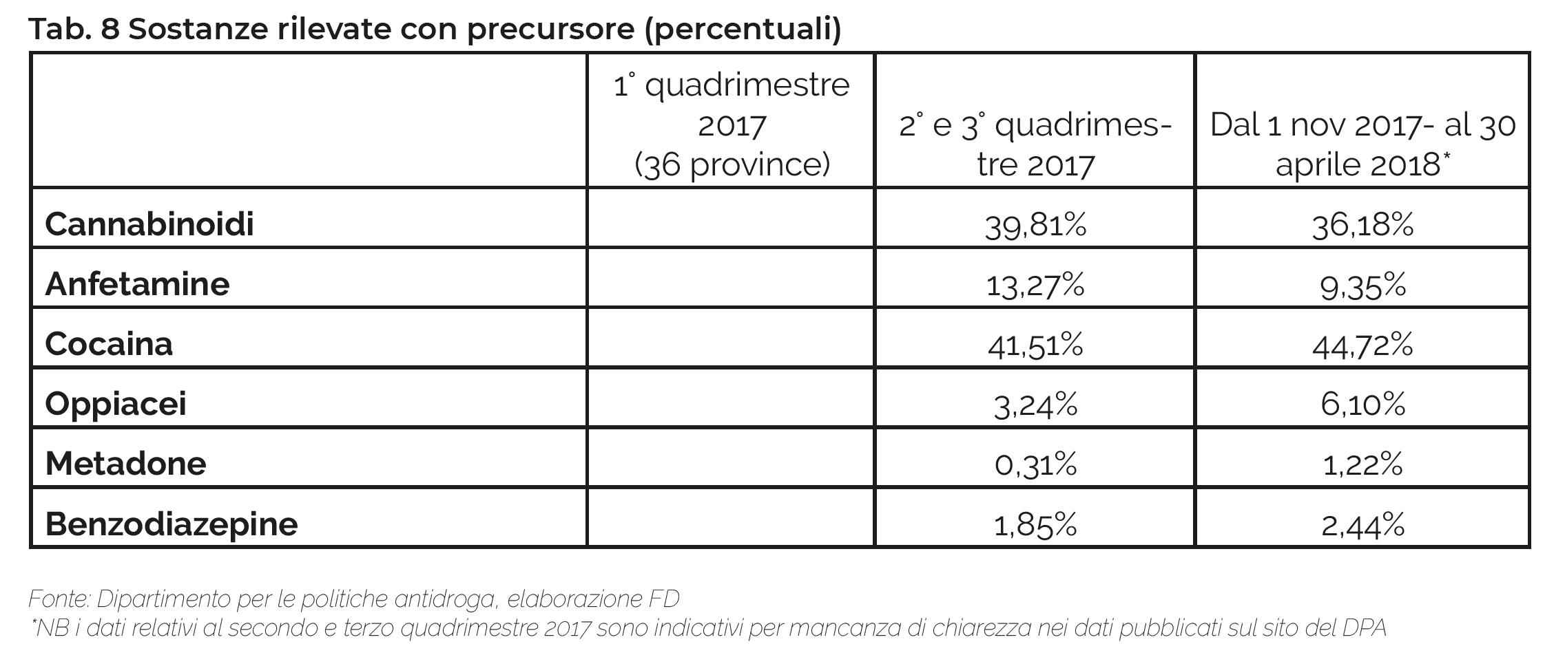 Tab. 8 Sostanze rilevate con precursore (percentuali) 1° quadrimestre 2017