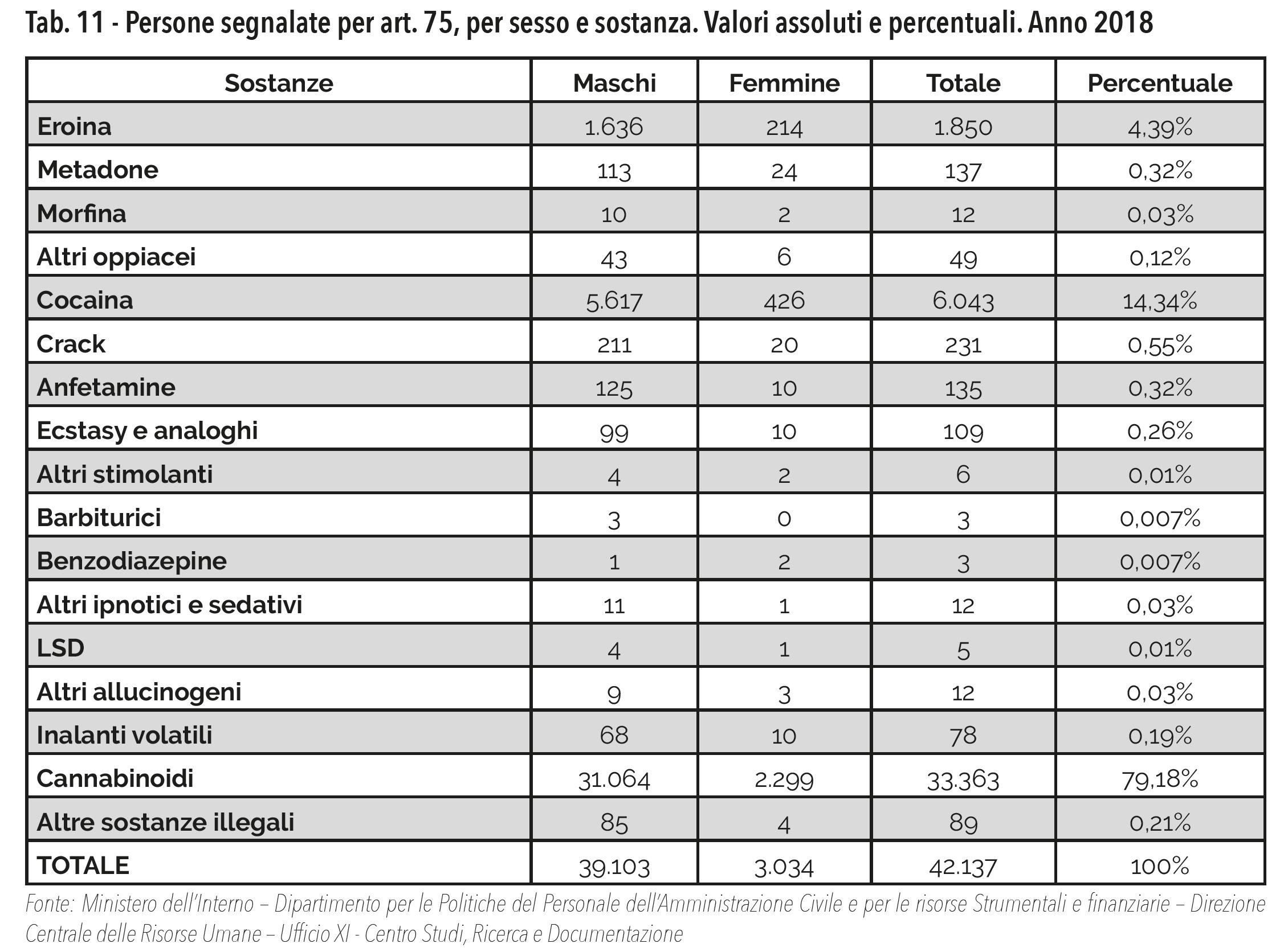 Tab. 11 - Persone segnalate per art. 75, per sesso e sostanza. Valori assoluti e percentuali. Anno 2018