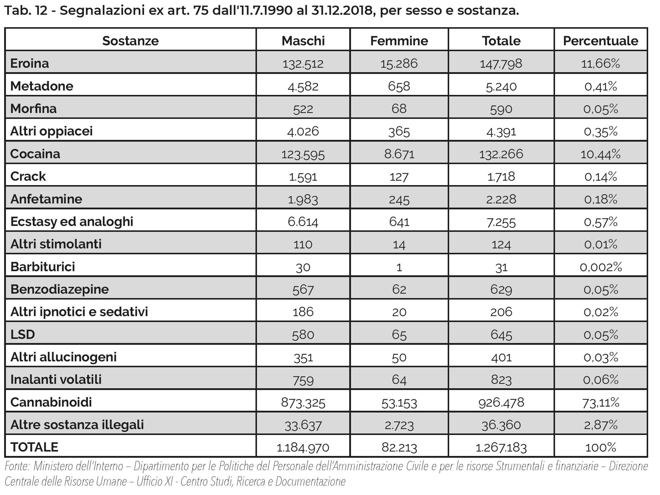 Tab. 12 - Segnalazioni ex art. 75 dall'11.7.1990 al 31.12.2018, per sesso e sostanza.