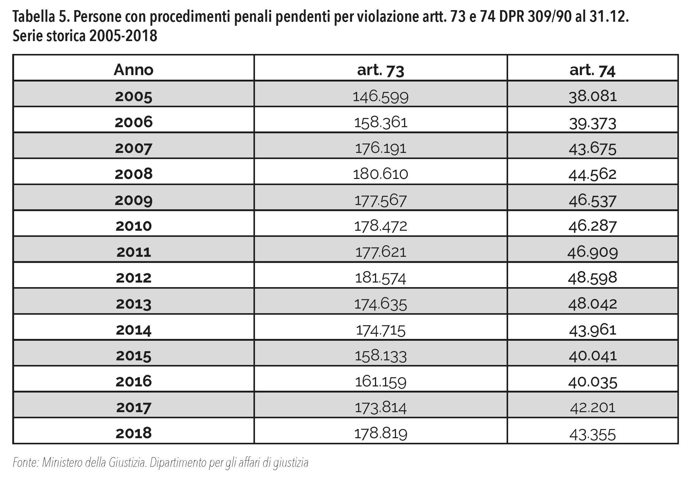 Tabella 5. Persone con procedimenti penali pendenti per violazione artt. 73 e 74 DPR 309/90 al 31.12. Serie storica 2005-2018