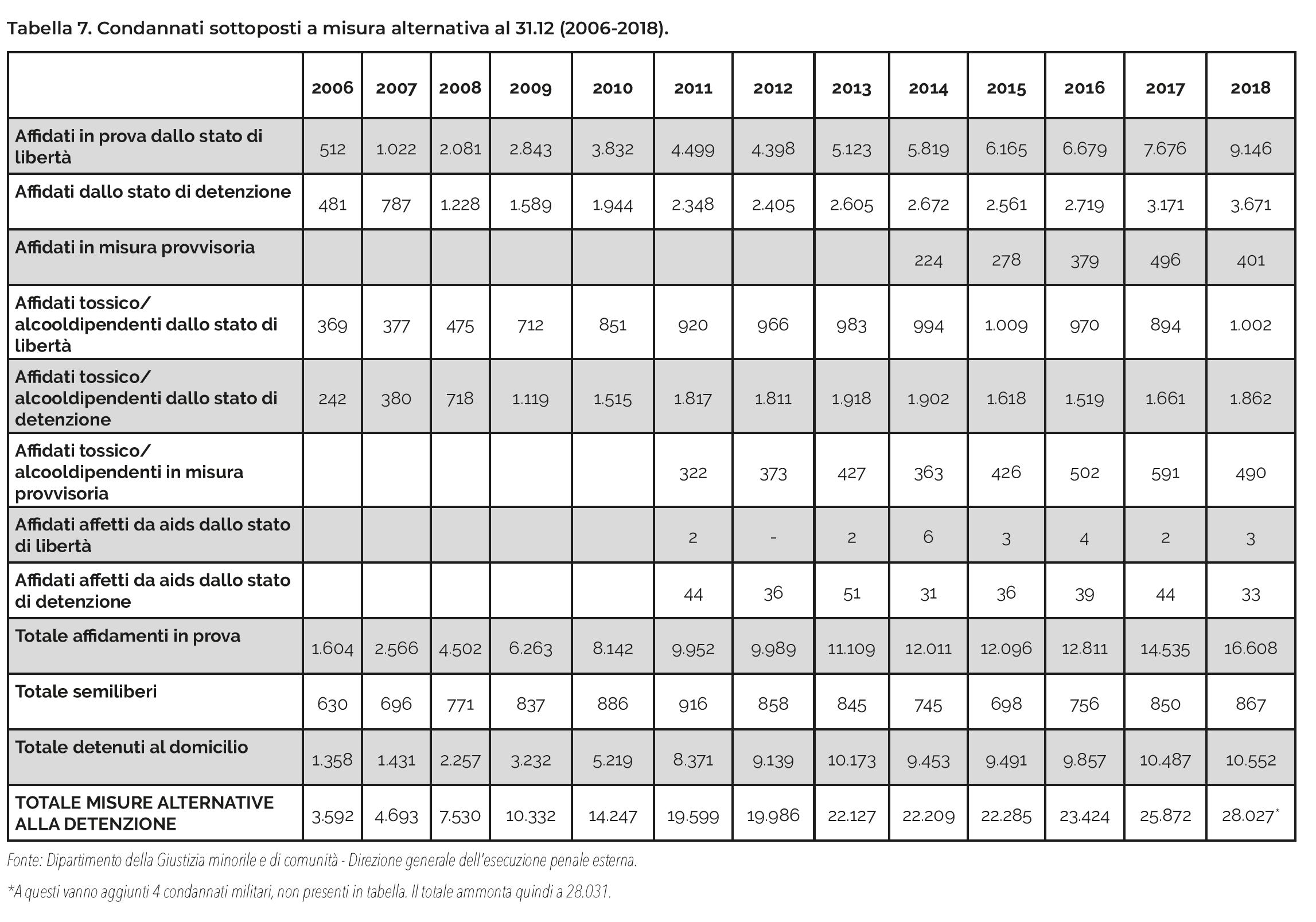 Tabella 7. Condannati sottoposti a misura alternativa al 31.12 (2006-2018).
