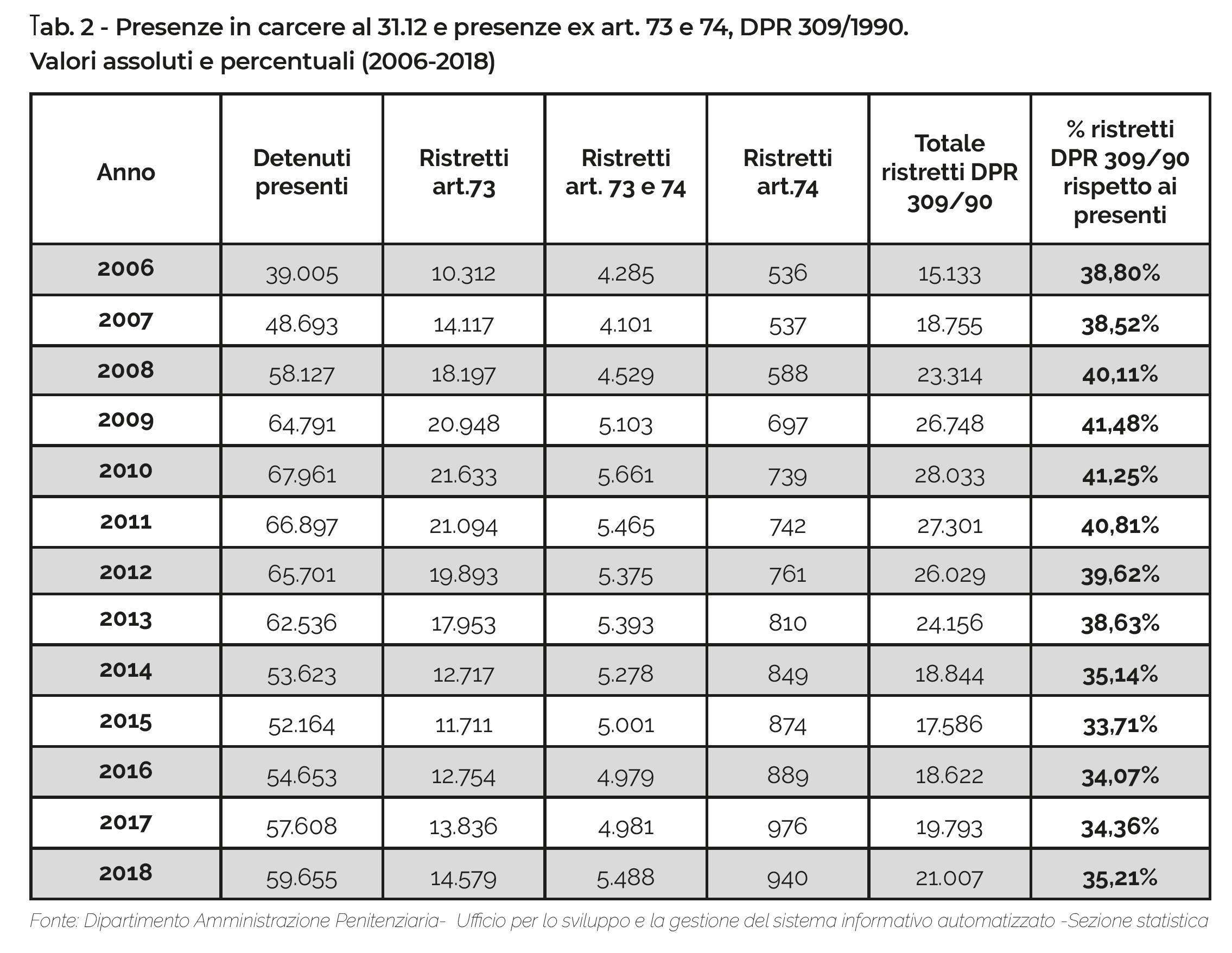 Tab. 2 - Presenze in carcere al 31.12 e presenze ex art. 73 e 74, DPR 309/1990. Valori assoluti e percentuali (2006-2018)