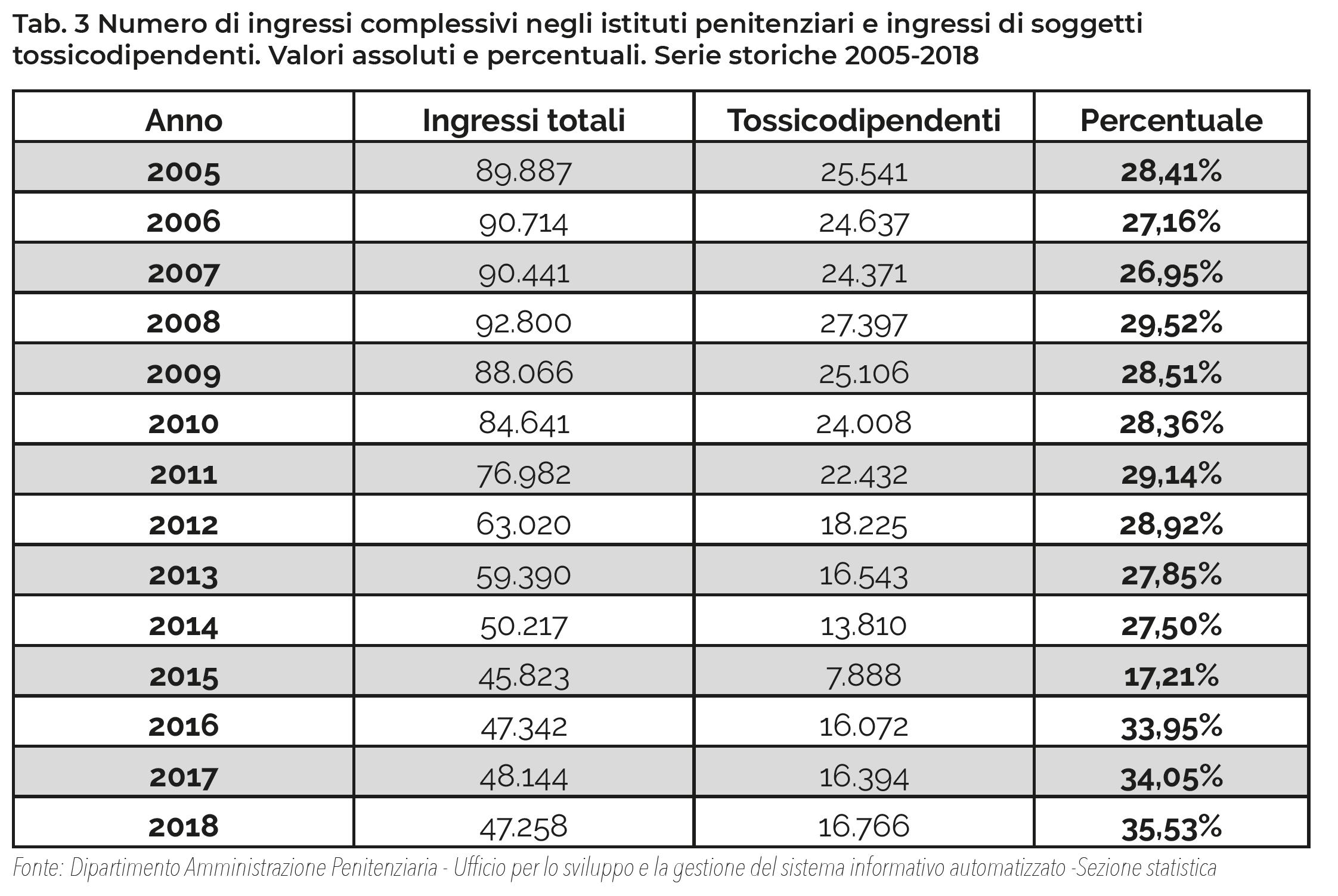 Tab. 3 Numero di ingressi complessivi negli istituti penitenziari e ingressi di soggetti tossicodipendenti. Valori assoluti e percentuali. Serie storiche 2005-2018