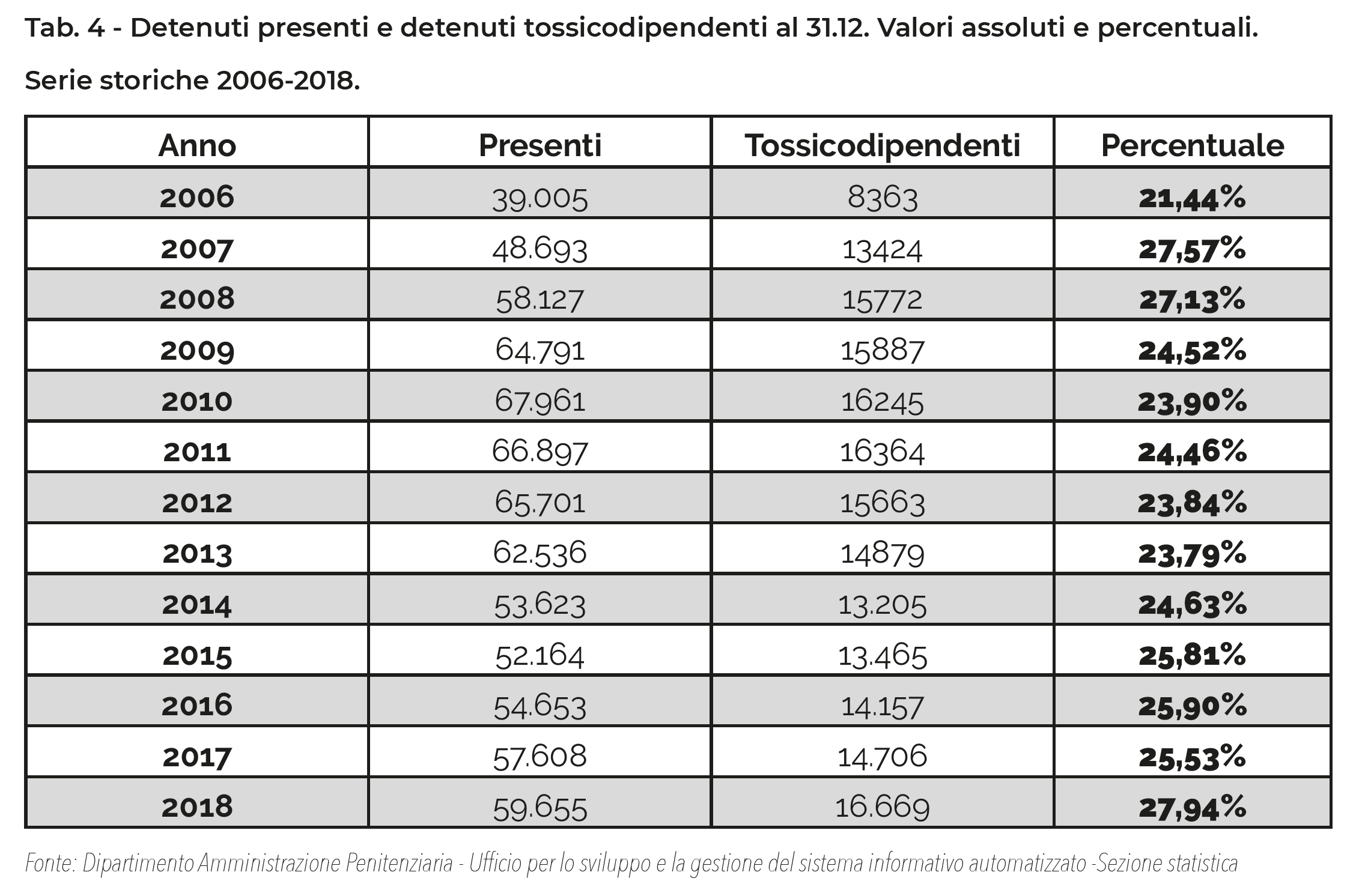 Tab. 4 - Detenuti presenti e detenuti tossicodipendenti al 31.12. Valori assoluti e percentuali. Serie storiche 2006-2018.