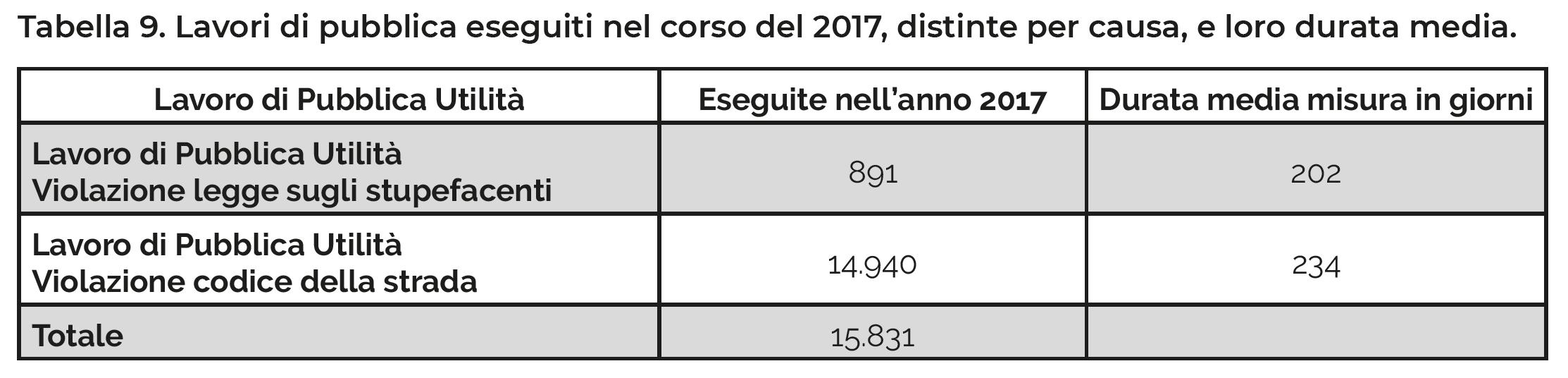 Tabella 9. Lavori di pubblica eseguiti nel corso del 2017, distinte per causa, e loro durata media.
