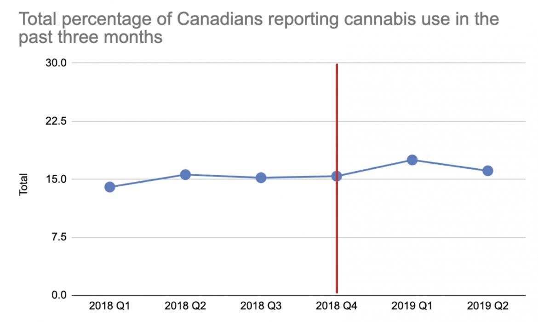Uso di cannabis in Canada