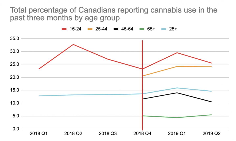 età dei consumatori di cannabis in canada
