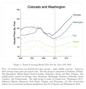 Valori immobiliari cannabis legale