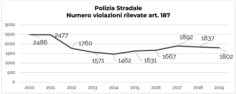 Fig. 1 Violazioni art. 187 accertate dalla Polizia Stradale (Serie storica 2010-2019)