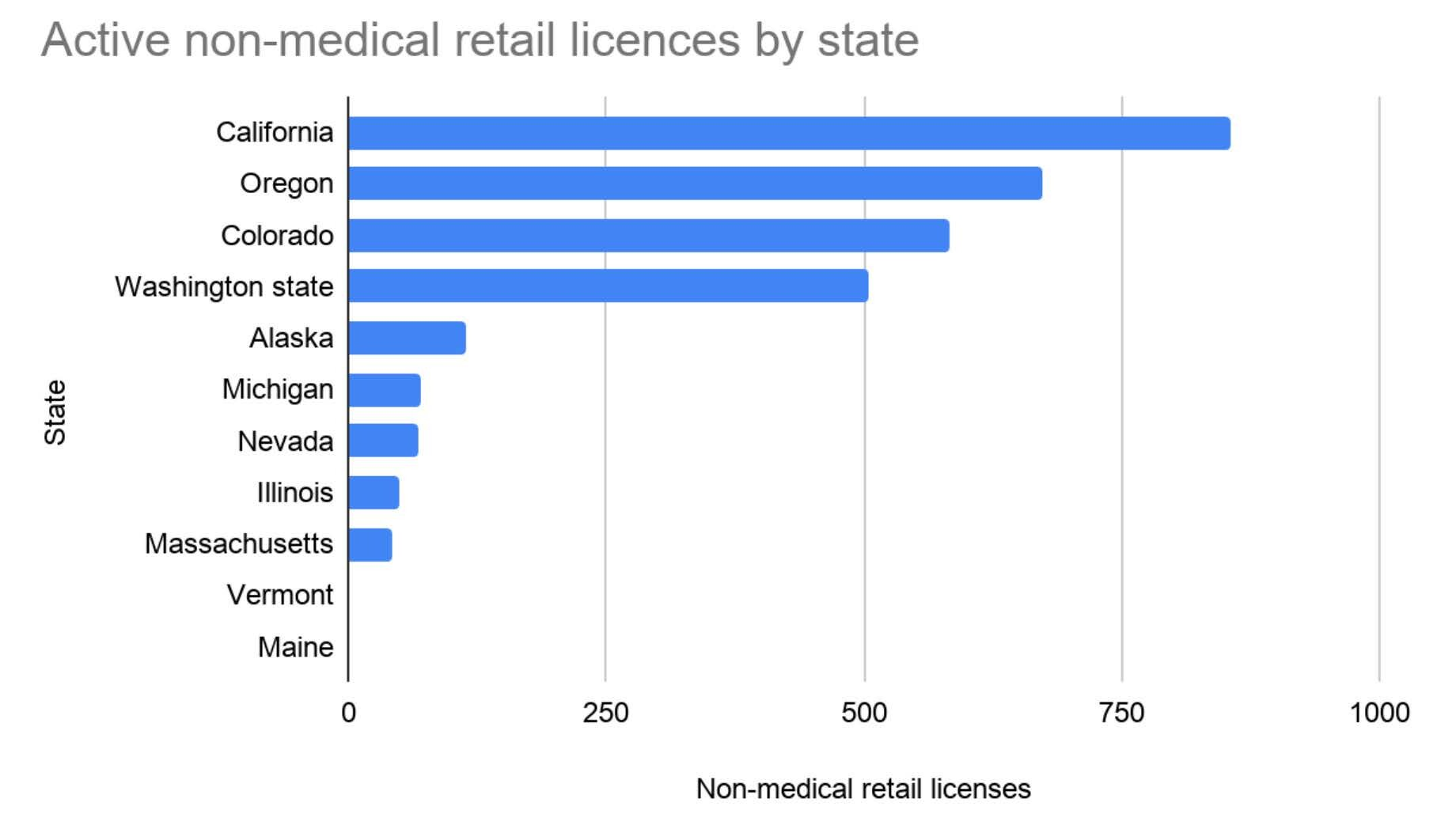 Licenze cannabis negli USA
