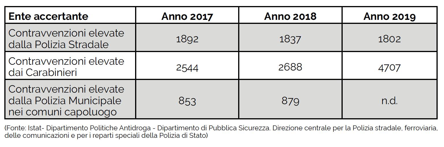 Tab. 1 Contravvenzioni per violazioni art. 187 CdS per Ente accertante (Serie Storica 2017-2019)