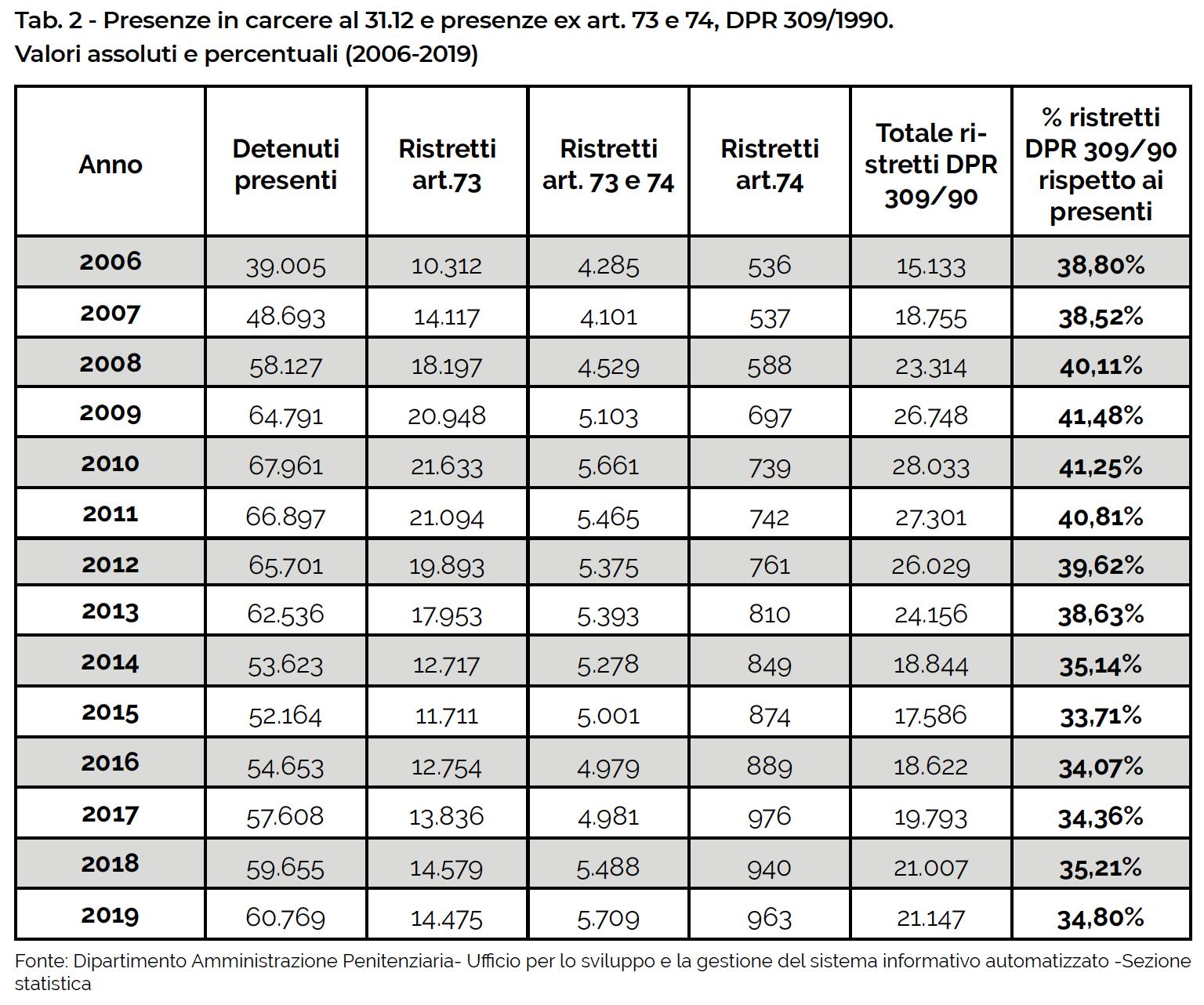 Tab. 2 - Presenze in carcere al 31.12 e presenze ex art. 73 e 74, DPR 309/1990. Valori assoluti e percentuali (2006-2019)