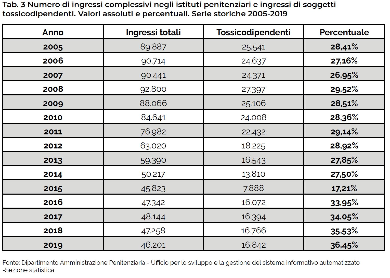 Tab. 3 Numero di ingressi complessivi negli istituti penitenziari e ingressi di soggetti tossicodipendenti. Valori assoluti e percentuali. Serie storiche 2005-2019