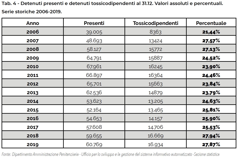 Tab. 4 - Detenuti presenti e detenuti tossicodipendenti al 31.12. Valori assoluti e percentuali. Serie storiche 2006-2019.