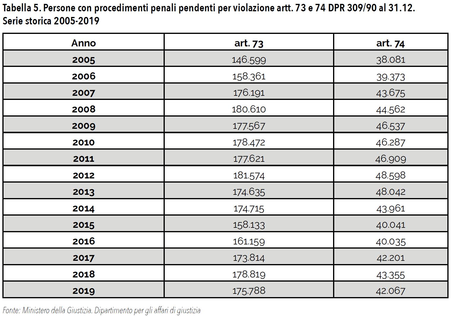 Tabella 5. Persone con procedimenti penali pendenti per violazione artt. 73 e 74 DPR 309/90 al 31.12. Serie storica 2005-2019
