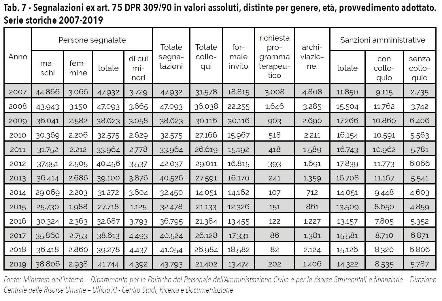 Tab. 7 - Segnalazioni ex art. 75 DPR 309/90 in valori assoluti, distinte per genere, età, provvedimento adottato. Serie storiche 2007-2019