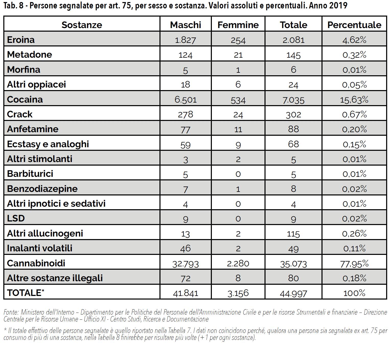 Tab. 8 - Persone segnalate per art. 75, per sesso e sostanza. Valori assoluti e percentuali. Anno 2019