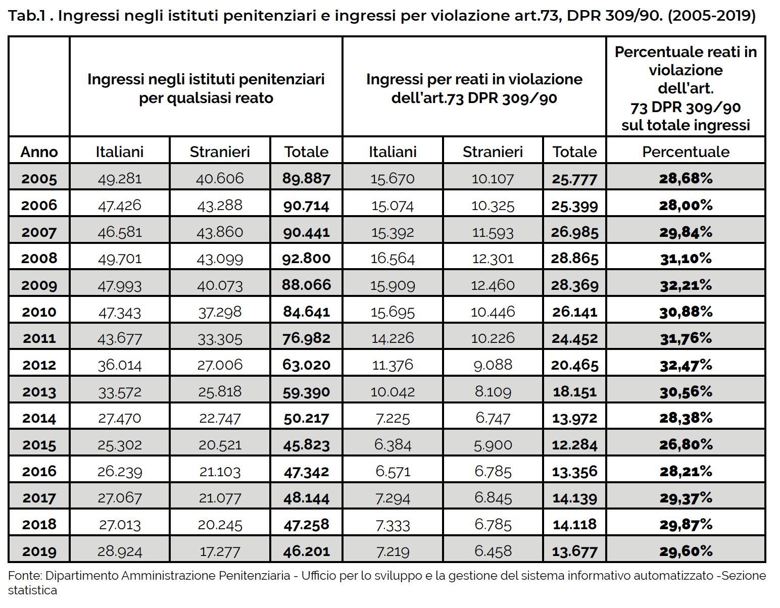 Tab.1 . Ingressi negli istituti penitenziari e ingressi per violazione art.73, DPR 309/90. (2005-2019)