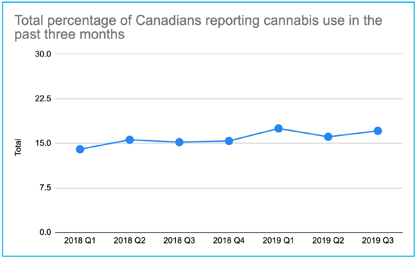 cannabis use canada