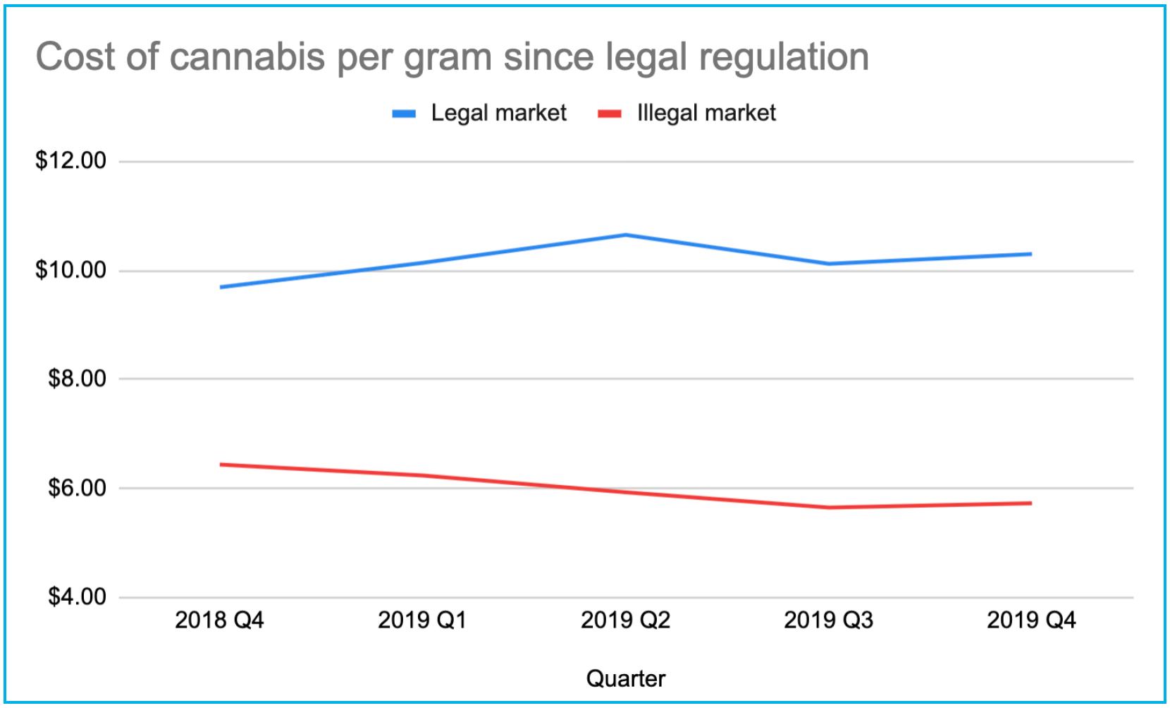 cost per gram cannabis canada