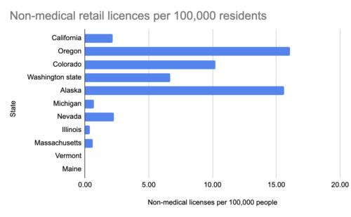 Licenze al dettaglio non mediche USA